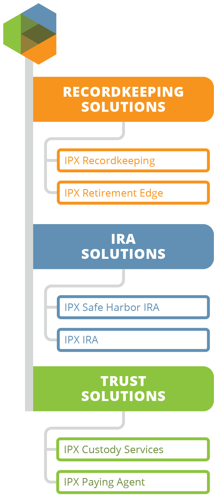 Graphic listing key IPX services. Recordkeeping solutions include recordkeeping and IPX Retirement Edge. IRA solutions include Safe Harbor IRAs and IPX IRAs. Trust solutions include custody services and paying agent services.